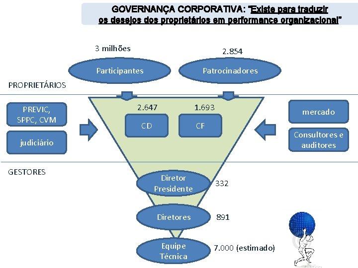 """GOVERNANÇA CORPORATIVA: """"Existe para traduzir os desejos dos proprietários em performance organizacional"""" 3 milhões"""