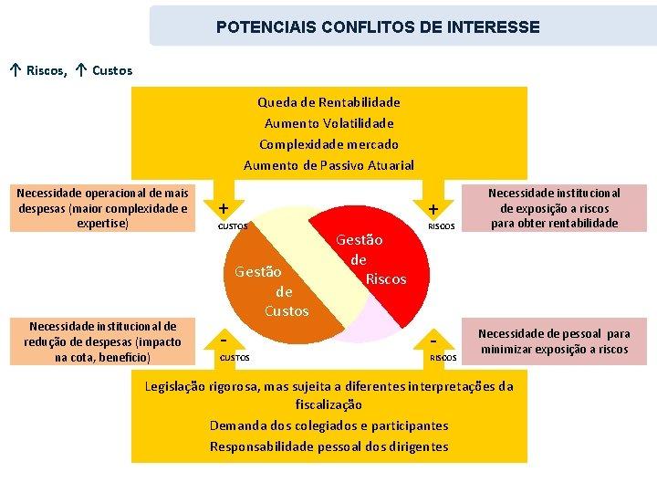 POTENCIAIS CONFLITOS DE INTERESSE ↑ Riscos, ↑ Custos Queda de Rentabilidade Aumento Volatilidade Complexidade