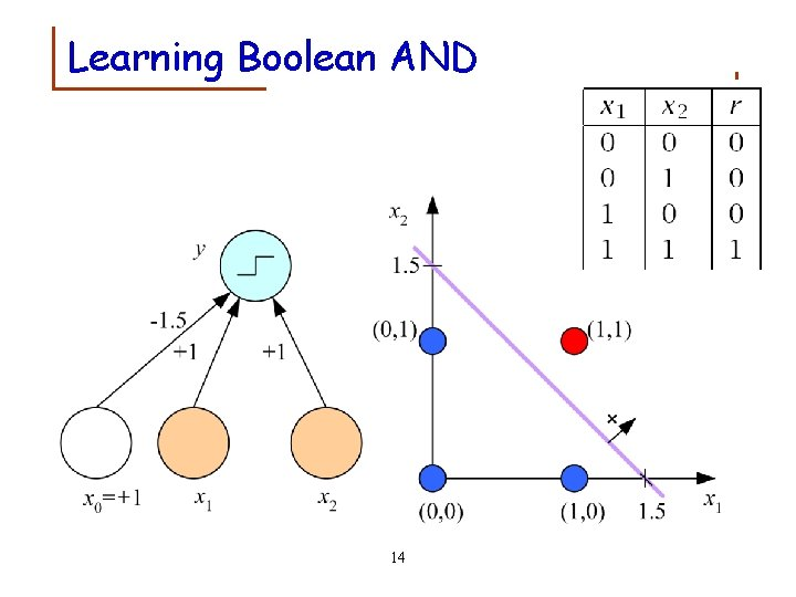 Learning Boolean AND 14