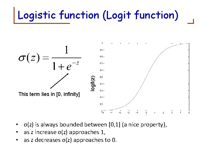 logit(z) Logistic function (Logit function) z This term lies in [0, infinity] • σ(z)