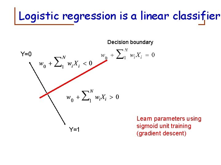 Logistic regression is a linear classifier Decision boundary Y=0 Y=1 Learn parameters using sigmoid