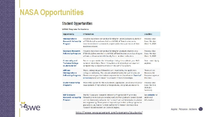 NASA Opportunities 11 http: //www. wvspacegrant. org/programs/students/
