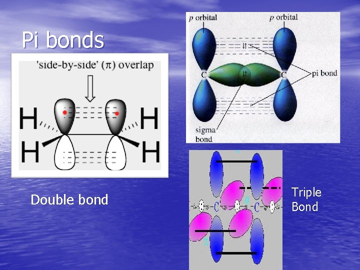 Pi bonds Double bond Triple Bond