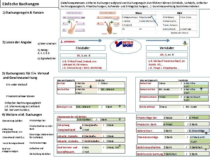 Einfache Buchungen Ziele/Kompetenzen: einfache Buchungen aufgrund von Buchungsregeln durchführen können (Einkäufe, Verkäufe, einfacher Rechnungsausgleich,