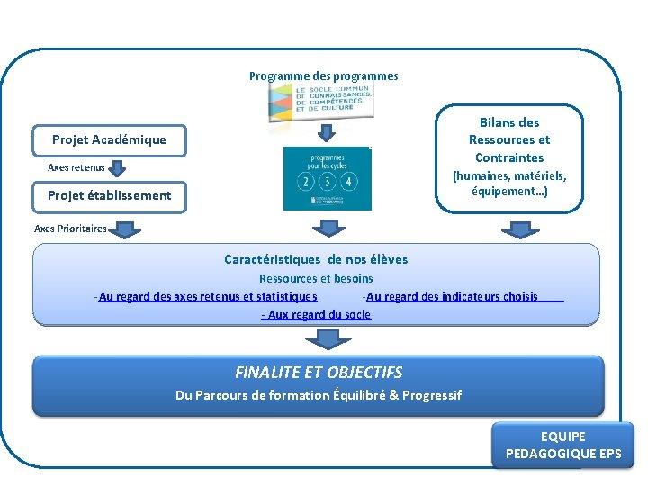 Programme des programmes Bilans des Ressources et Contraintes Projet Académique Axes retenus (humaines, matériels,