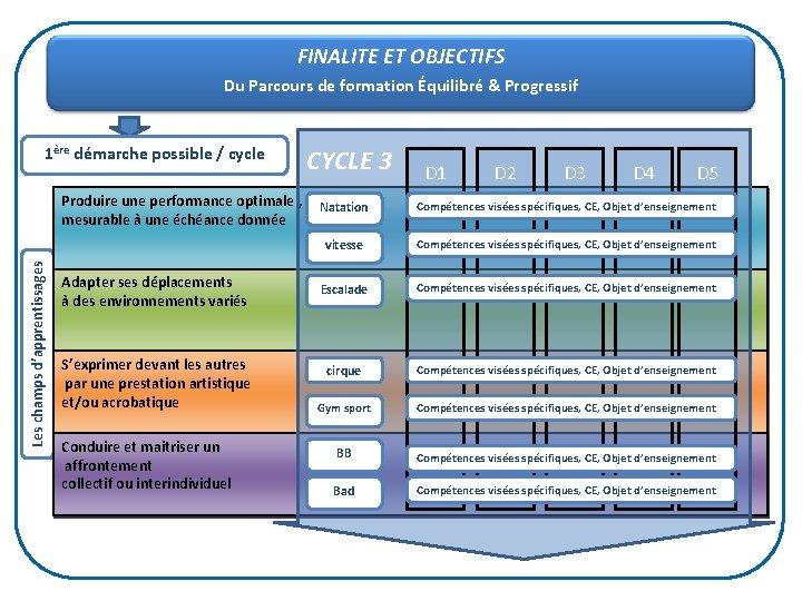 FINALITE ET OBJECTIFS Du Parcours de formation Équilibré & Progressif 1ère démarche possible /