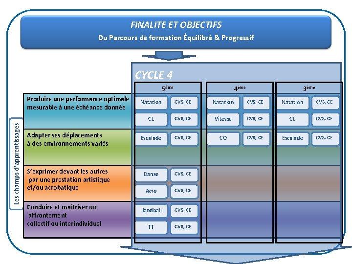 FINALITE ET OBJECTIFS Du Parcours de formation Équilibré & Progressif CYCLE 4 5ème Les