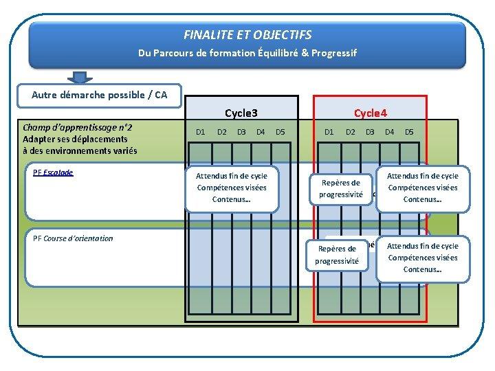 FINALITE ET OBJECTIFS Du Parcours de formation Équilibré & Progressif Autre démarche possible /