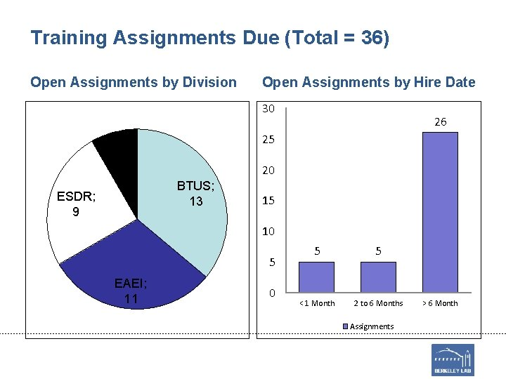 Training Assignments Due (Total = 36) Open Assignments by Division Open Assignments by Hire