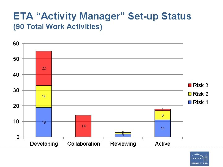 "ETA ""Activity Manager"" Set-up Status (90 Total Work Activities) 60 50 22 40 Risk"