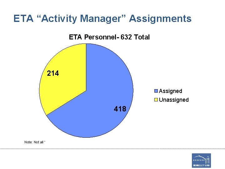 """ETA """"Activity Manager"""" Assignments ETA Personnel- 632 Total 214 Assigned Unassigned 418 Note: Not"""