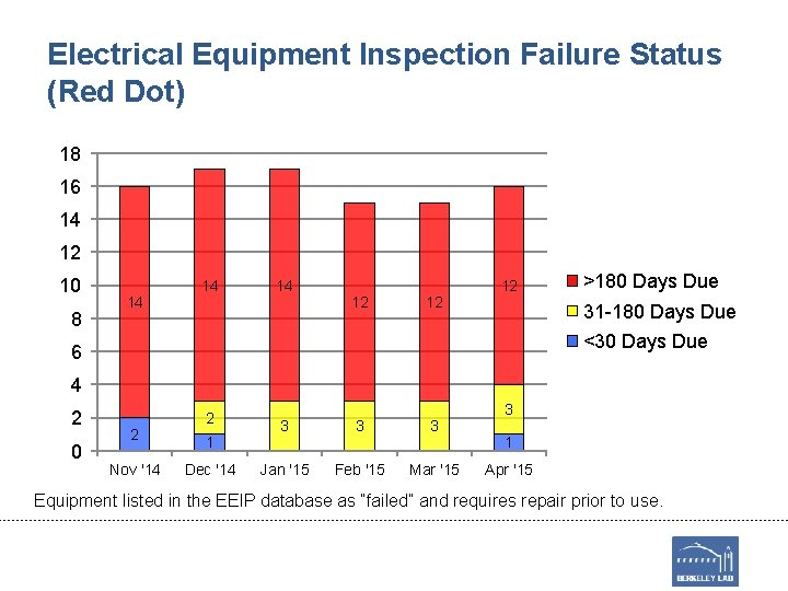 Electrical Equipment Inspection Failure Status (Red Dot) 18 16 14 12 10 8 14