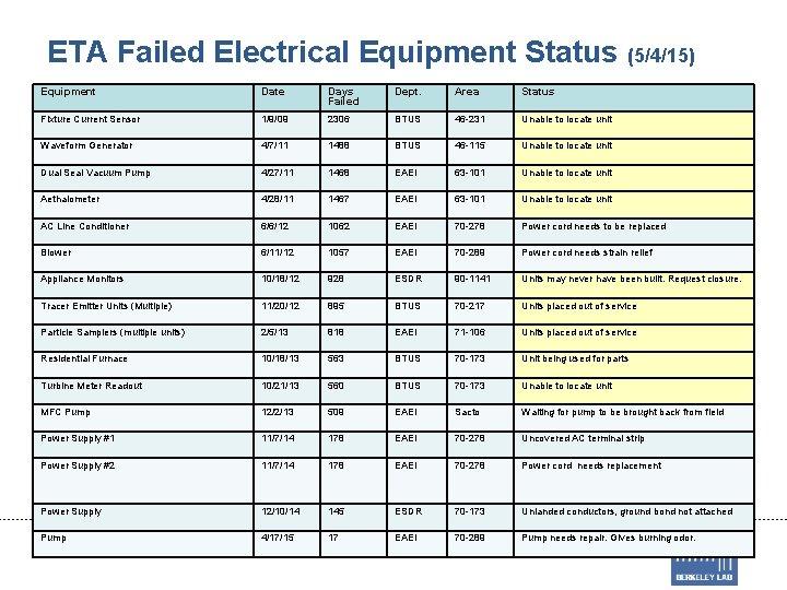 ETA Failed Electrical Equipment Status (5/4/15) Equipment Date Days Failed Dept. Area Status Fixture
