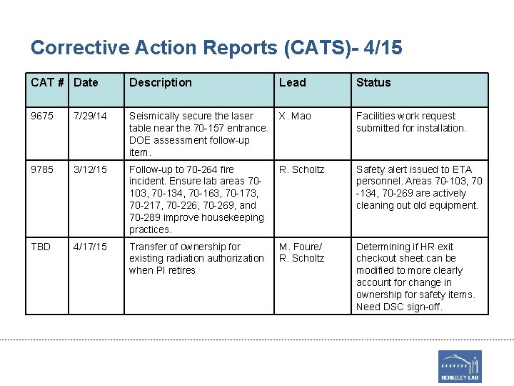 Corrective Action Reports (CATS)- 4/15 CAT # Date Description Lead Status 9675 7/29/14 Seismically