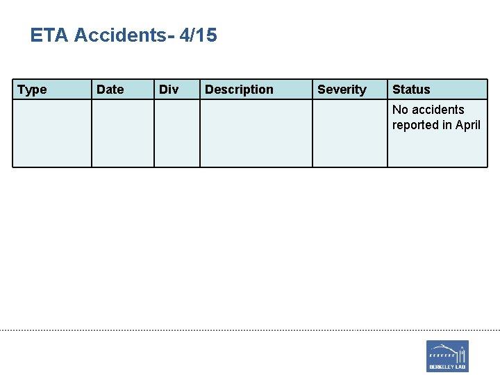 ETA Accidents- 4/15 Type Date Div Description Severity Status No accidents reported in April