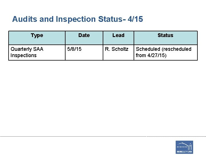 Audits and Inspection Status- 4/15 Type Quarterly SAA Inspections Date 5/8/15 Lead R. Scholtz