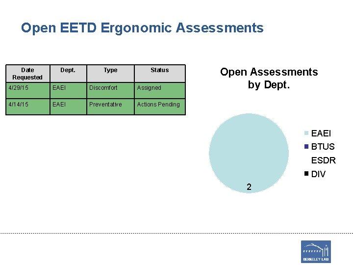 Open EETD Ergonomic Assessments Date Requested Dept. Type Status 4/29/15 EAEI Discomfort Assigned 4/14/15