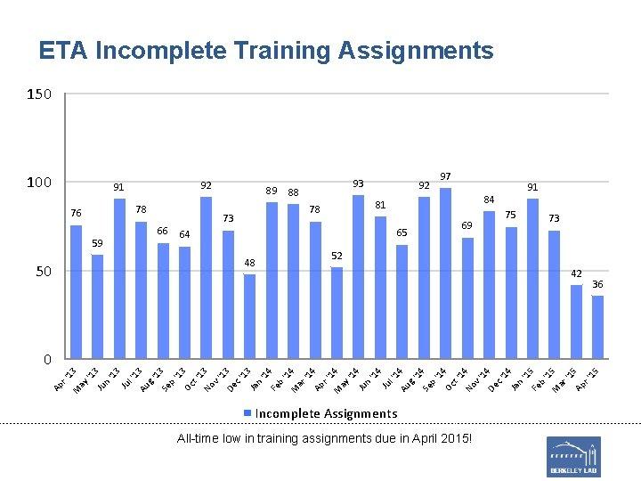 ETA Incomplete Training Assignments 150 100 92 91 78 76 66 59 89 93