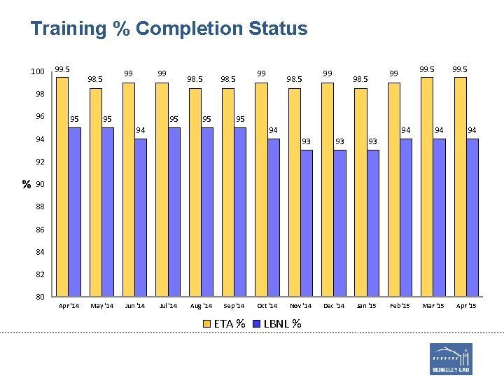 Training % Completion Status 100 99. 5 99 98. 5 99. 5 98 96