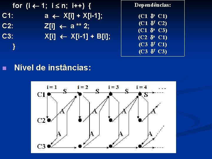 for (i 1; i n; i++) { C 1: a X[i] + X[i-1]; C