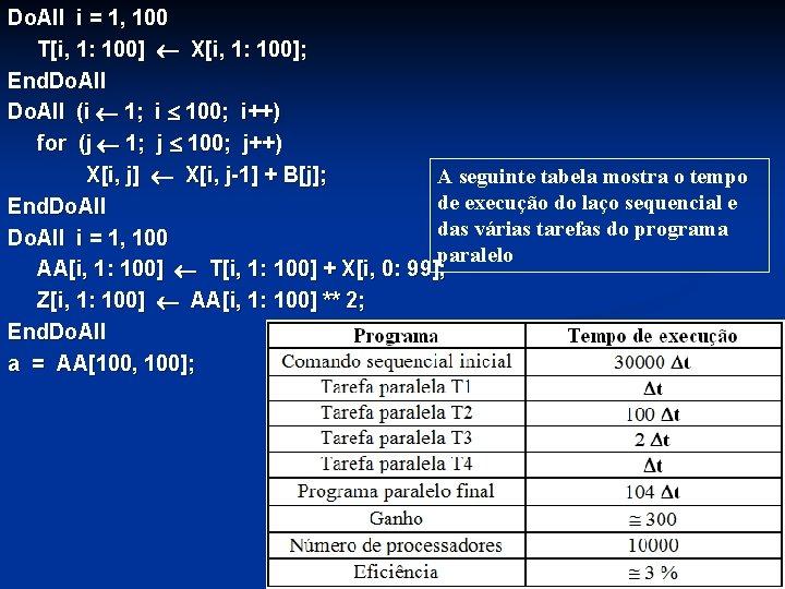 Do. All i = 1, 100 T[i, 1: 100] X[i, 1: 100]; End. Do.