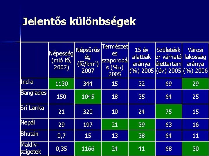 Jelentős különbségek Népesség (mió fő, 2007) India Természet Népsűrűs 15 év Születésk Városi es
