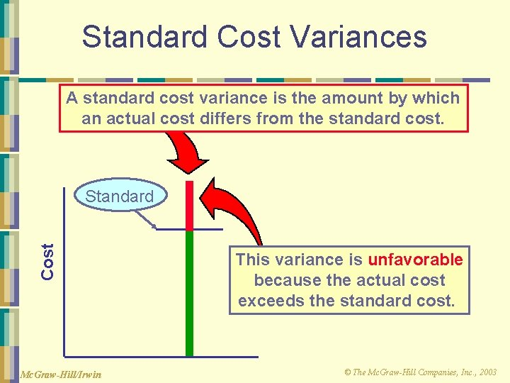 Standard Cost Variances A standard cost variance is the amount by which an actual