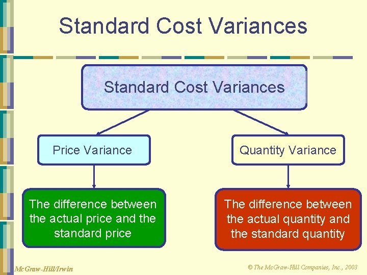 Standard Cost Variances Price Variance Quantity Variance The difference between the actual price and