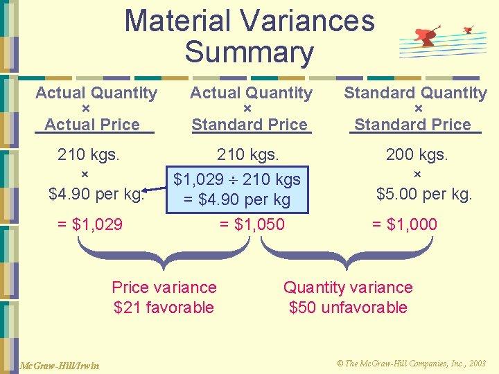 Material Variances Summary Actual Quantity × Actual Price 210 kgs. × $4. 90 per