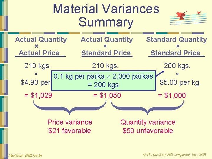 Material Variances Summary Actual Quantity × Actual Price Actual Quantity × Standard Price Standard