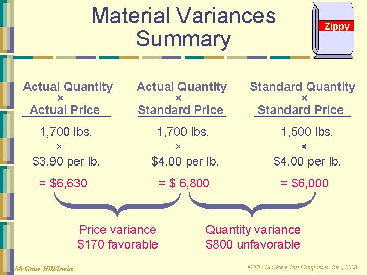 Material Variances Summary Zippy Actual Quantity × Actual Price Actual Quantity × Standard Price