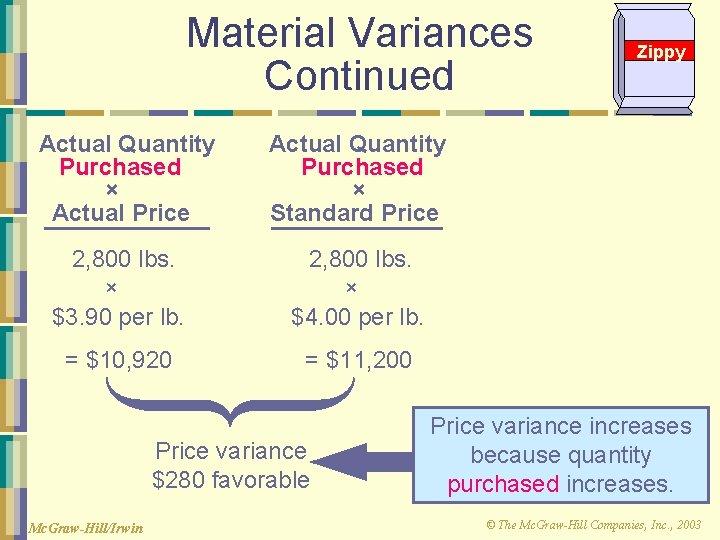 Material Variances Continued Actual Quantity Purchased × Actual Price Actual Quantity Purchased × Standard