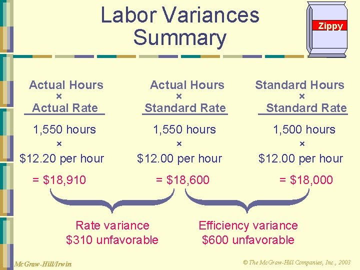 Labor Variances Summary Actual Hours × Actual Rate Actual Hours × Standard Rate 1,