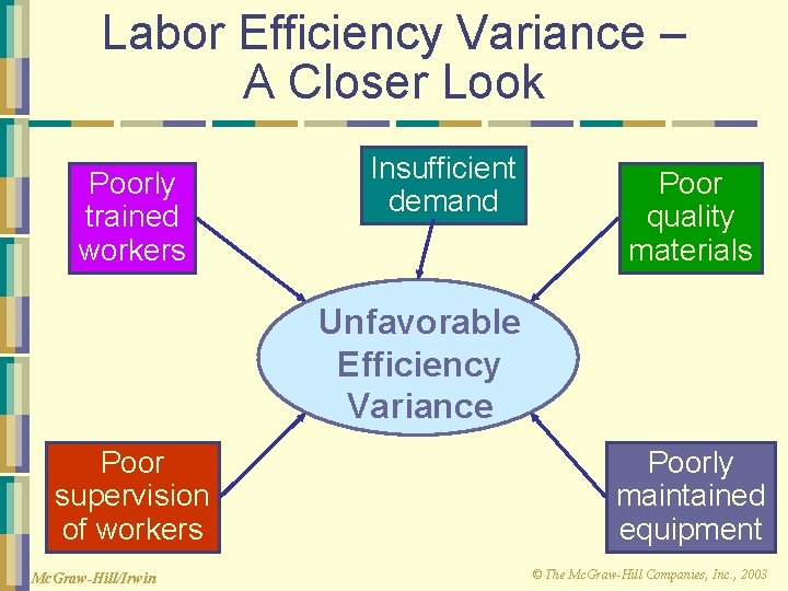 Labor Efficiency Variance – A Closer Look Poorly trained workers Insufficient demand Poor quality