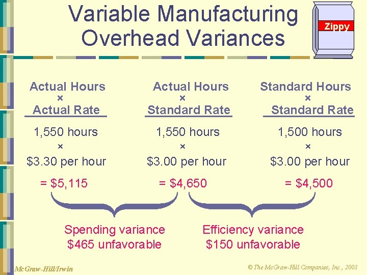 Variable Manufacturing Overhead Variances Zippy Actual Hours × Actual Rate Actual Hours × Standard