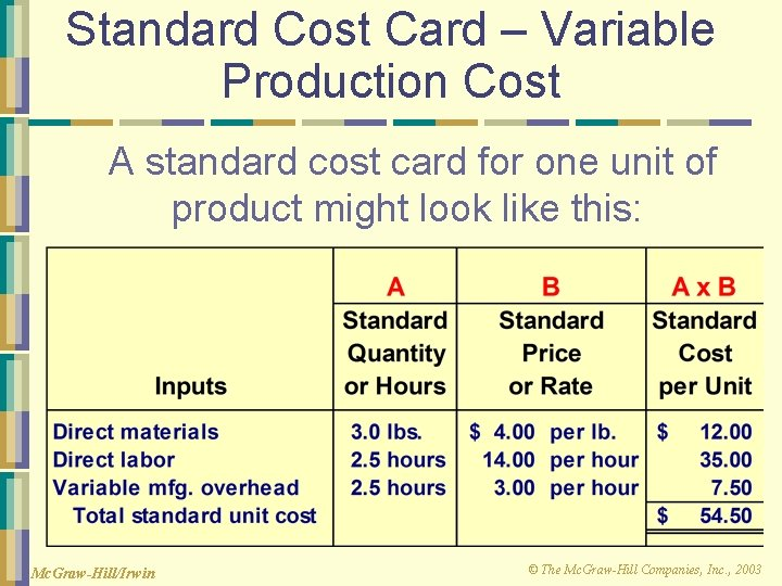 Standard Cost Card – Variable Production Cost A standard cost card for one unit