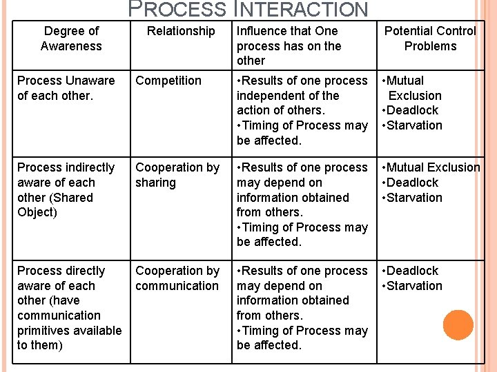 PROCESS INTERACTION Degree of Awareness Relationship Influence that One process has on the other