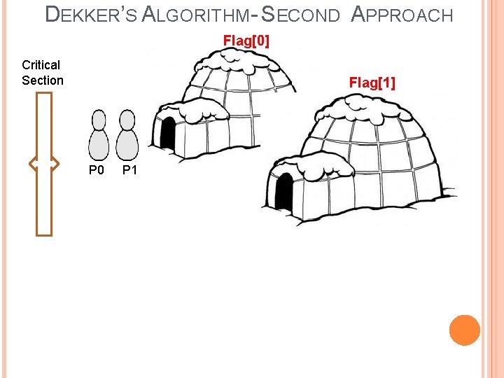 DEKKER'S ALGORITHM- SECOND APPROACH Flag[0] Critical Section Flag[1] 1 P 0 P 1 Turn