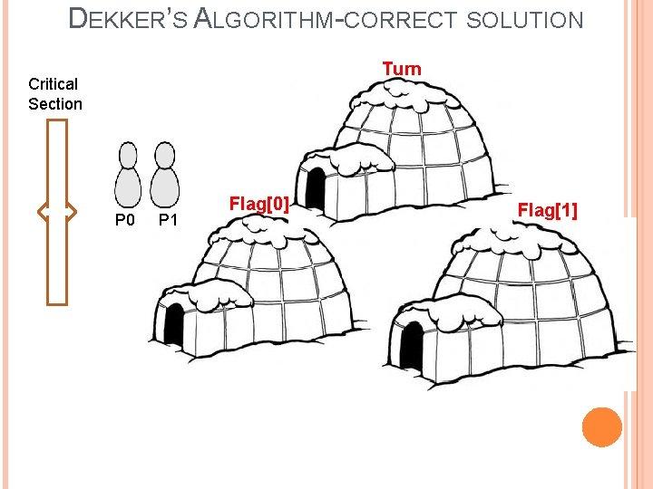 DEKKER'S ALGORITHM-CORRECT SOLUTION Turn Critical Section 1 P 0 P 1 Flag[0] Flag[1] Turn