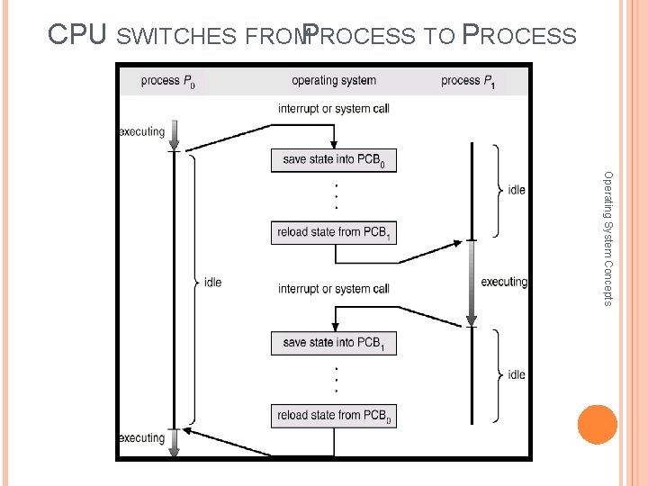 CPU SWITCHES FROMP ROCESS TO PROCESS Operating System Concepts