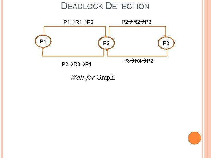 DEADLOCK DETECTION P 2 R 2 P 3 P 1 R 1 P 2