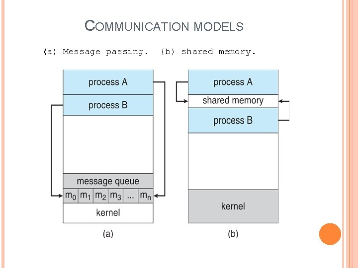COMMUNICATION MODELS (a) Message passing. (b) shared memory.