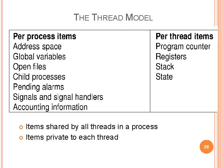 THE THREAD MODEL Items shared by all threads in a process Items private to