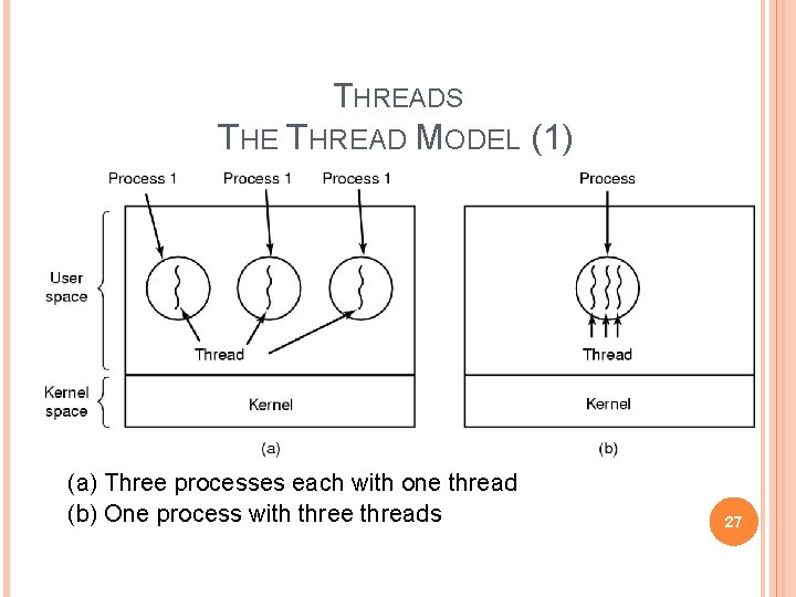 THREADS THE THREAD MODEL (1) (a) Three processes each with one thread (b) One