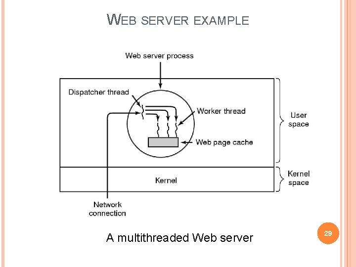 WEB SERVER EXAMPLE A multithreaded Web server 29