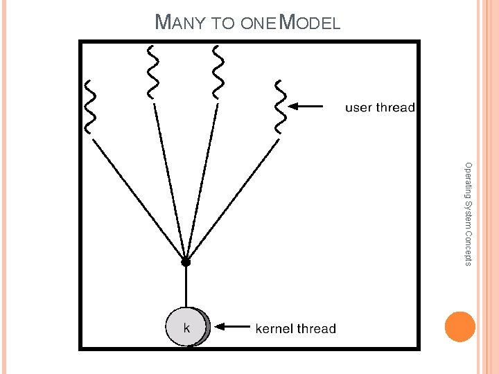 MANY TO ONE MODEL Operating System Concepts