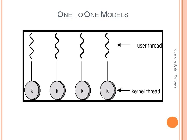 ONE TO ONE MODELS Operating System Concepts