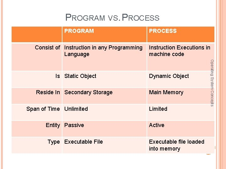 PROGRAM VS. PROCESS PROGRAM PROCESS Consist of Instruction in any Programming Instruction Executions in