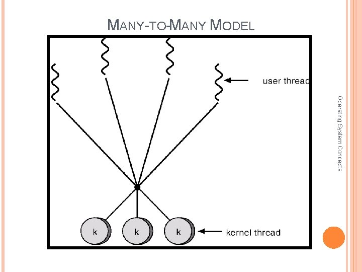 MANY-TO-MANY MODEL Operating System Concepts