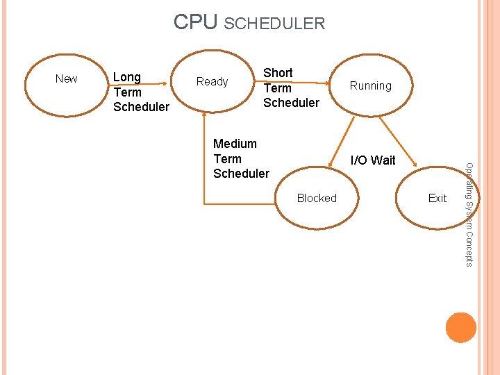 CPU SCHEDULER New Long Term Scheduler Ready Short Term Scheduler I/O Wait Blocked Exit